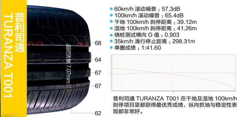 207 轮胎王中王