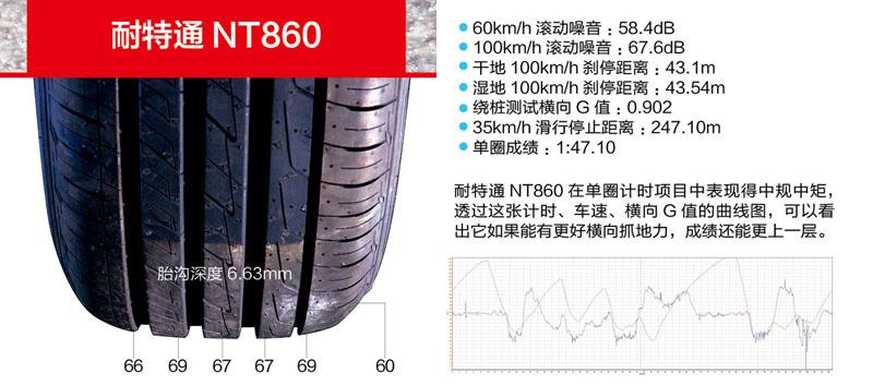 111 轮胎王中王
