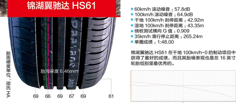 108 轮胎王中王